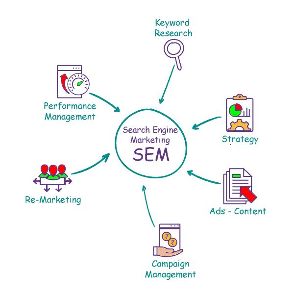 SEM Digital Marketing